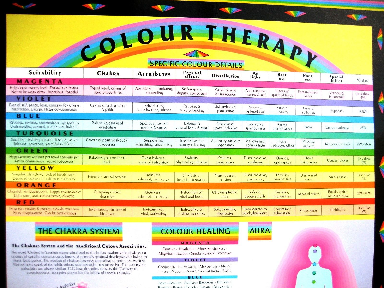 Colour Therapy (Chromotherapy) Wall Chart